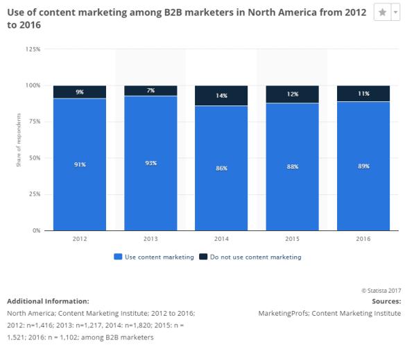 content writing statistics
