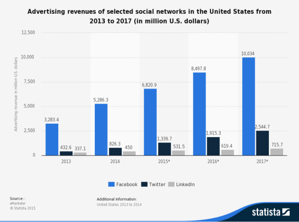 top social media ad revenue in the US 2017
