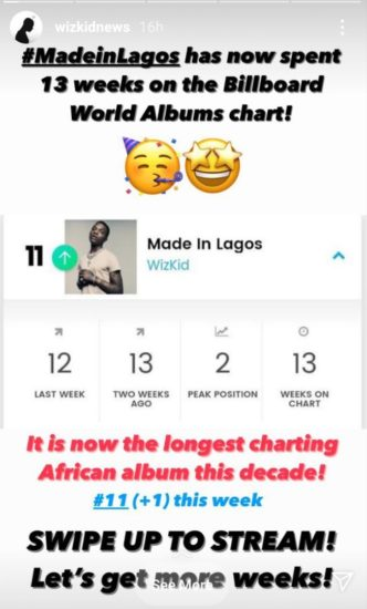 """Wizkid's """"Made in Lagos"""" becomes the longest charting African album on Billboard 2"""
