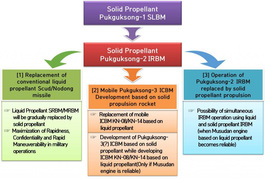 Figure 7. Projected evolution of solid propellant Pukguksong-2 IRBM.  (Figure: Young-Keun Chang / 38 North)