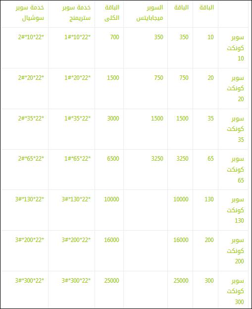 أفضل باقات إنترنت داخل مصر للشبكات فودافون واتصالات واورنج