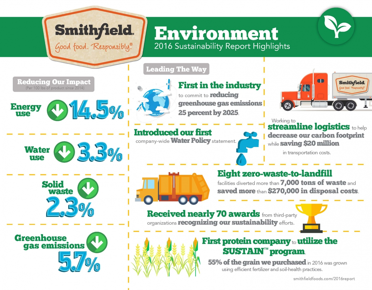 Infographic Smithfield Foods Environment Sustainability