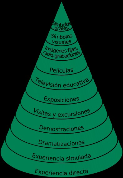 cono-experiencia-3catorce-estudio-oposiciones-santander Como aprendemos. Metodo enseñanza 3catorce
