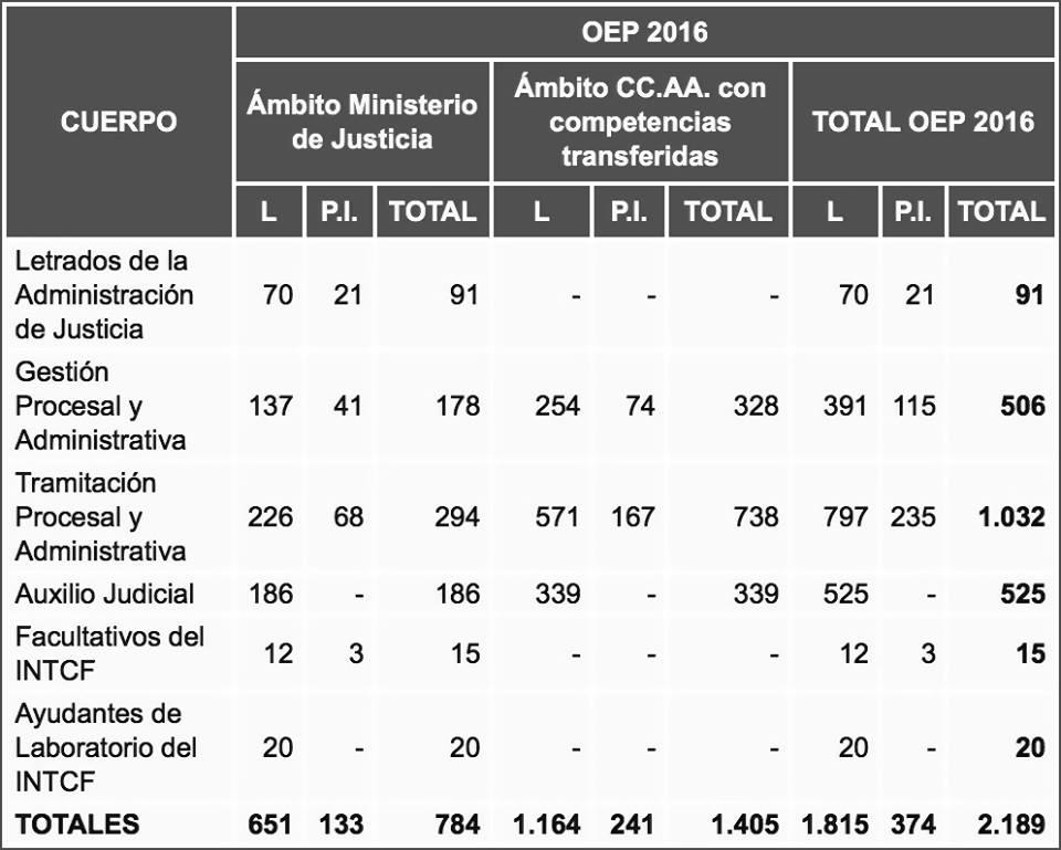 15134796_1198506903567298_273226716031603225_n Convocatoria Oposiciones Justicia Cantabria