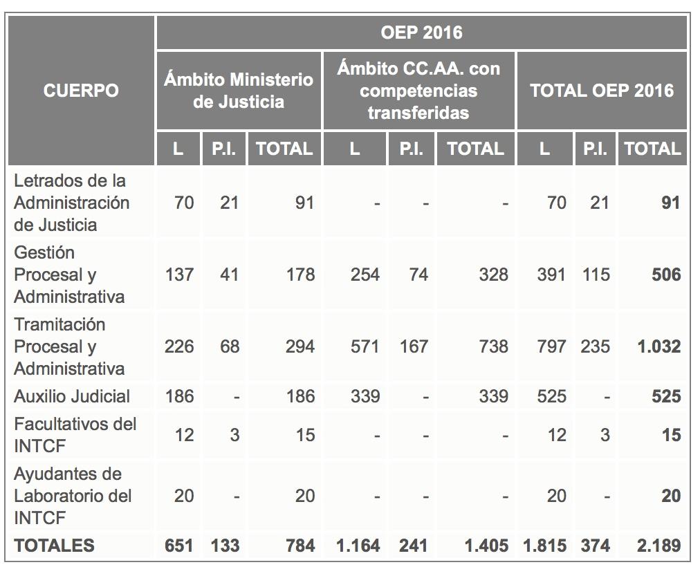 Oferta-2016-justicia-cantabria-academia-3catorce-oposiciones Curso Online Auxilio Judicial Tramitación Procesal