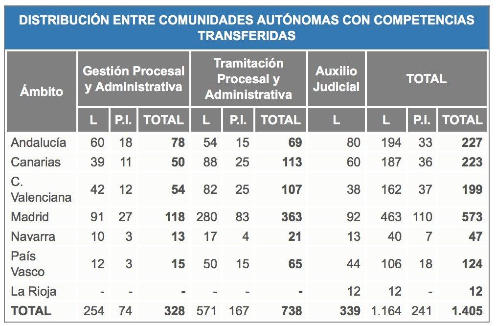 plazas-2016-justicia-auxilio-tramitacion-cantabria-santander-academia-3catorce Distribución aulas exámenes Gestión Oposiciones Justicia
