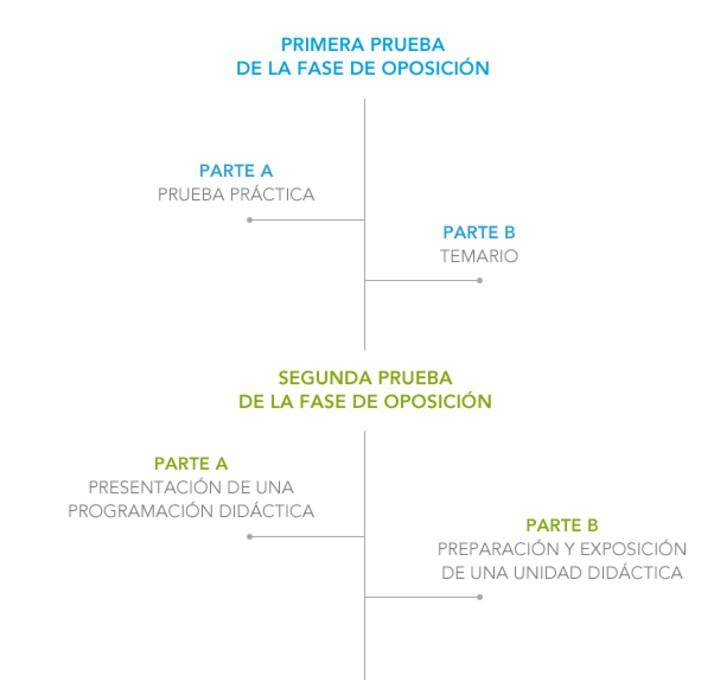 Oposiciones-profesor-secundaria-Cantabria-pruebas-y-requisitos-1 Oposiciones Profesor Secundaria Cantabria