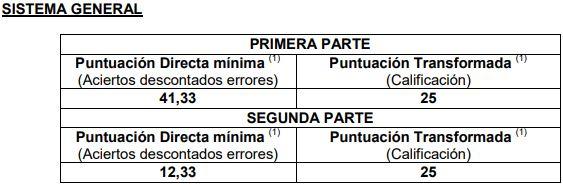 Notas-de-corte-primer-examen-Administrativo-Estado-2019-sistema-general Notas de corte primer examen Administrativo Estado 2019