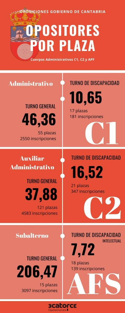 OPOSICIONES-GOB-CANTABRIA-EN-NUMEROS Numero opositores por plaza Cantabria 2020