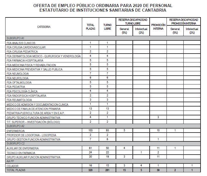 oferta-empleo-2020-scs Academia Oposiciones Servicio Cantabro de Salud