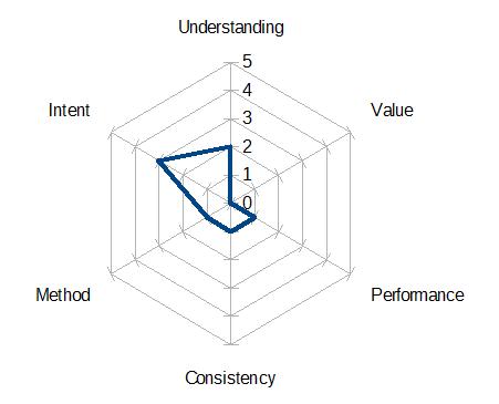 A Continual Improvement Maturity Model