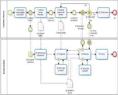 BPMN  service management  This view of service management