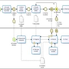 Email Flow Diagram Bosch 24v Alternator Wiring Bpmn & Service Management | This View Of Management...