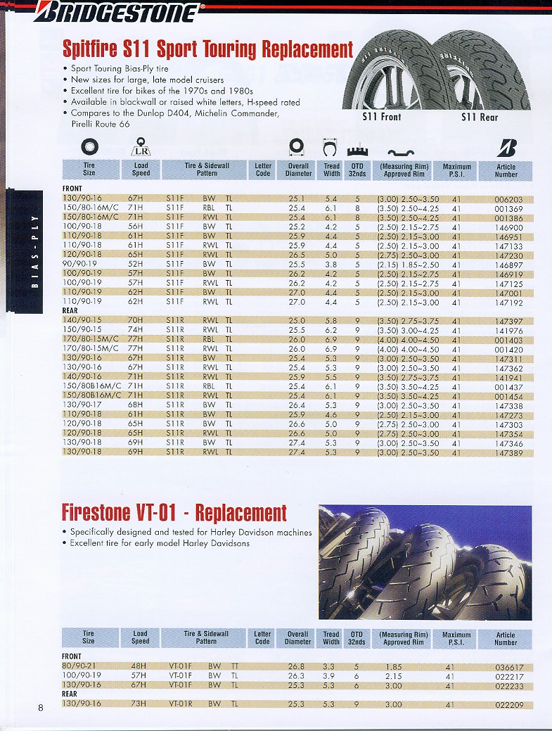 Rim To Tire Applications