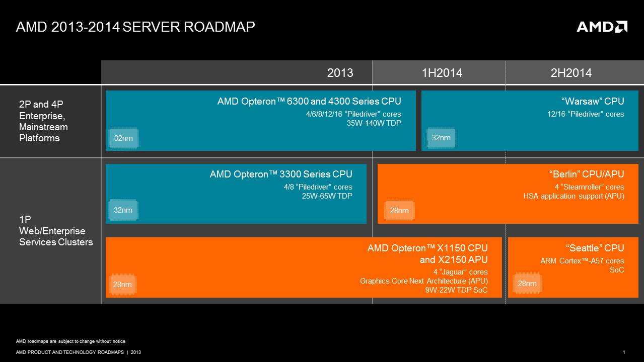 Server Amd 2014 Road Map Cpu