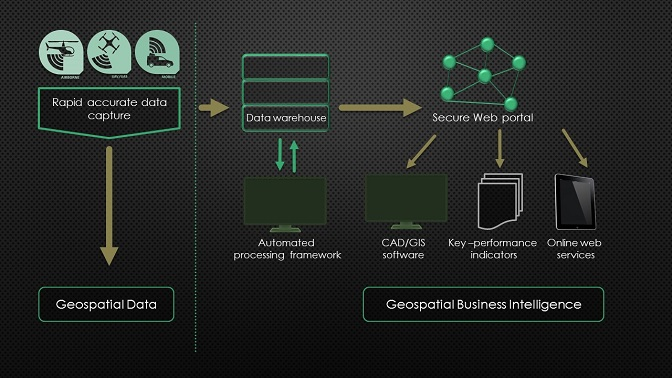 What is geospatial business intelligence?