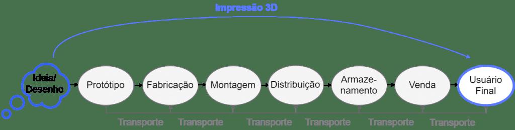 Impressão 3D, nova revolução industrial Impressão 3D, nova revolução industrial revolu    o 3d1 1024x259