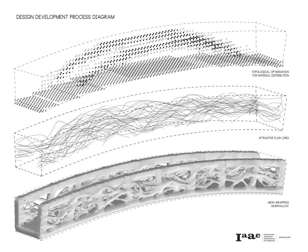 Foi inaugarado em Madrid a primeira ponte pedrestre fetia numa impresssora 3D Foi inaugarado em Madrid a primeira ponte pedrestre fetia numa impresssora 3D DESIGN DEVELOPMENT PROCESS DIAGRAM 1024x837 1024x837