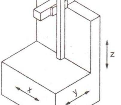 Coordinate Measuring Machine Part 2