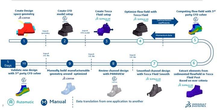 Typical generative CAD design workflow [Source: Dassault Systèmes]