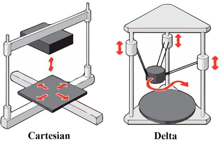 delta vs cartesian 3d printer comparison