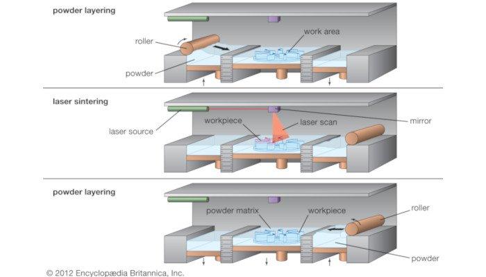 selective laser sintering sls 3d printing process