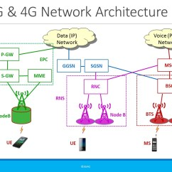 Umts Network Architecture Diagram A Wiring Free 2g 3g 4g And 5g Training Videos