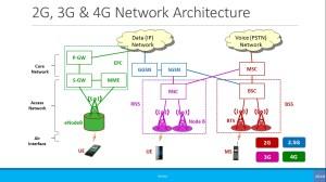 Free 2G, 3G, 4G & 5G Training Videos