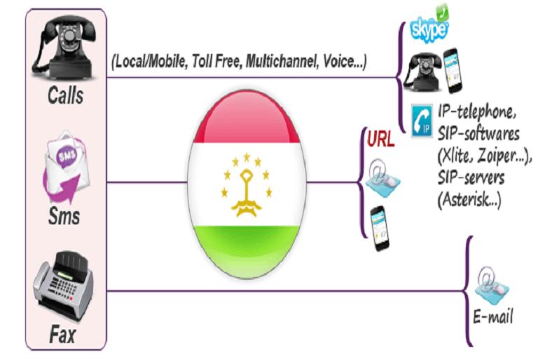 Tajikistan to Negate IP Telephony Service Licenses