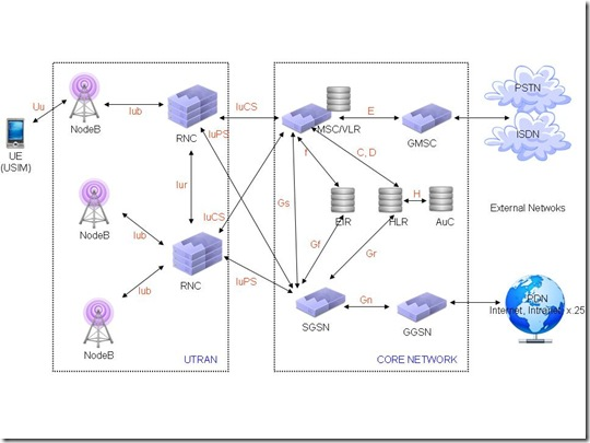 3g network architecture diagram wood burning stove chimney utran interfaces and protocols technology standards umts
