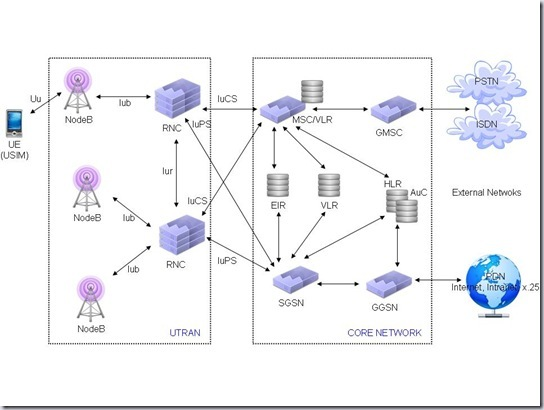 umts network architecture diagram 2007 gsxr 750 wiring 3g tutorials introduction to what is technology
