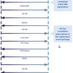 Sip Call Flow Diagram 2007 Pontiac Vibe Radio Wiring Volte And Procedures Voice Over Ip Tutorial