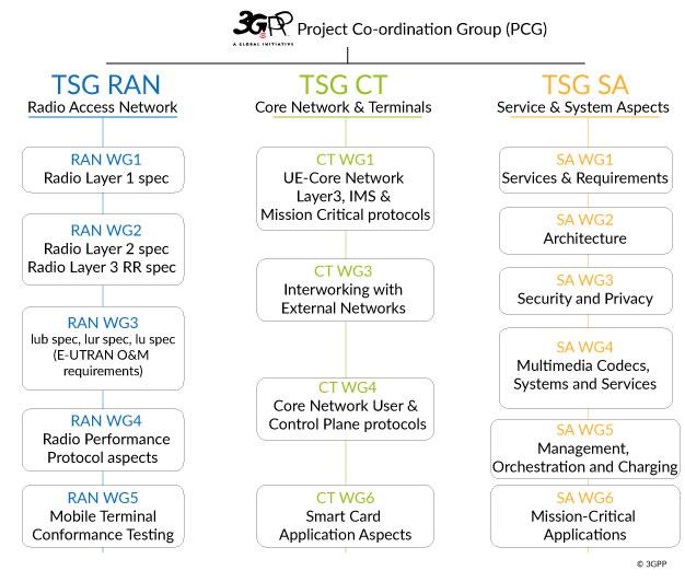 Governance organization 3gpp