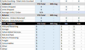 Monthly 3PL KPI Report