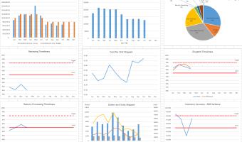 3PL KPI Dashboard
