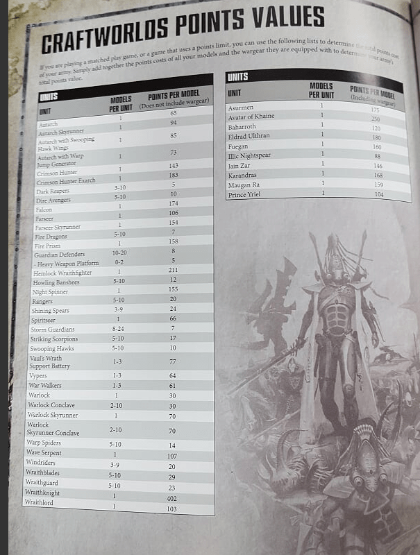 Eldar Craftworlds, Harlequins and Ynnari - 8th edition Full leak - 3++