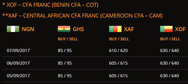 exchange rates for African Currencies
