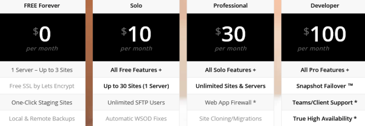 GridPane VPS Manager for WordPress Review