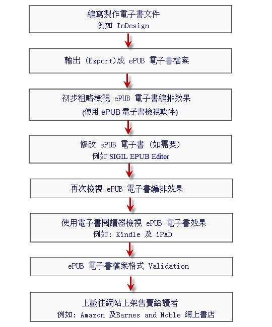 製作 ePUB 電子書流程 – 如何製作電子書