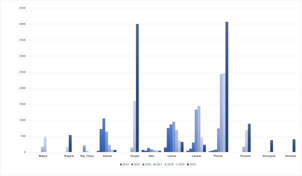 Evolución de los casos de PPA en jabalíes en la UE