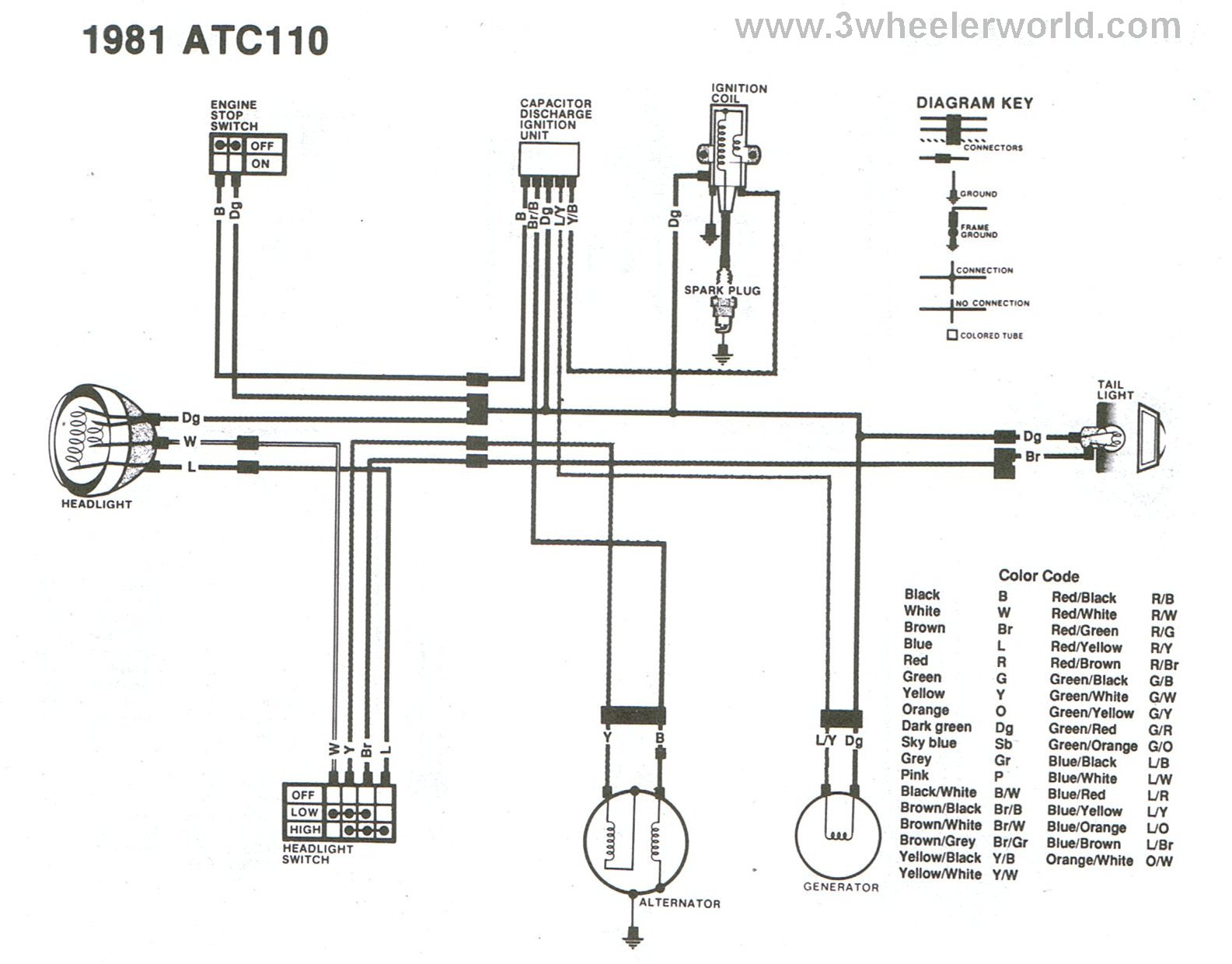 Honda Atc 110 Wiring Diagram On 81 200, Honda, Free Engine