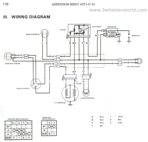 small resolution of honda 3 wheeler wiring harness wiring diagram schematics 91 honda stereo wiring honda 185s wiring diagram