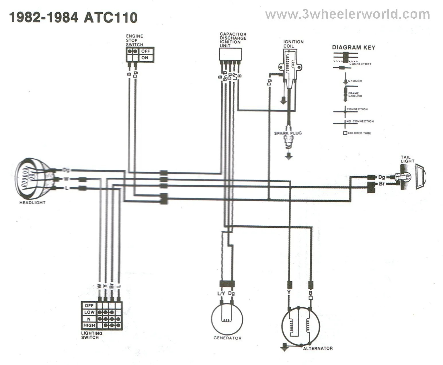 hight resolution of atc 110 wiring diagram wiring diagram for you honda wave 110 wiring diagram 3 wheeler world