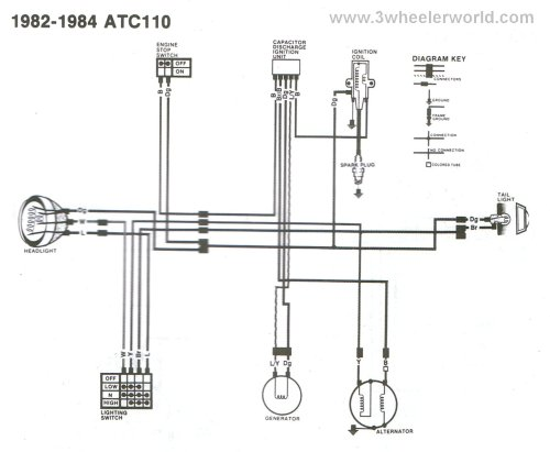 small resolution of atc 110 wiring diagram wiring diagram for you honda wave 110 wiring diagram 3 wheeler world