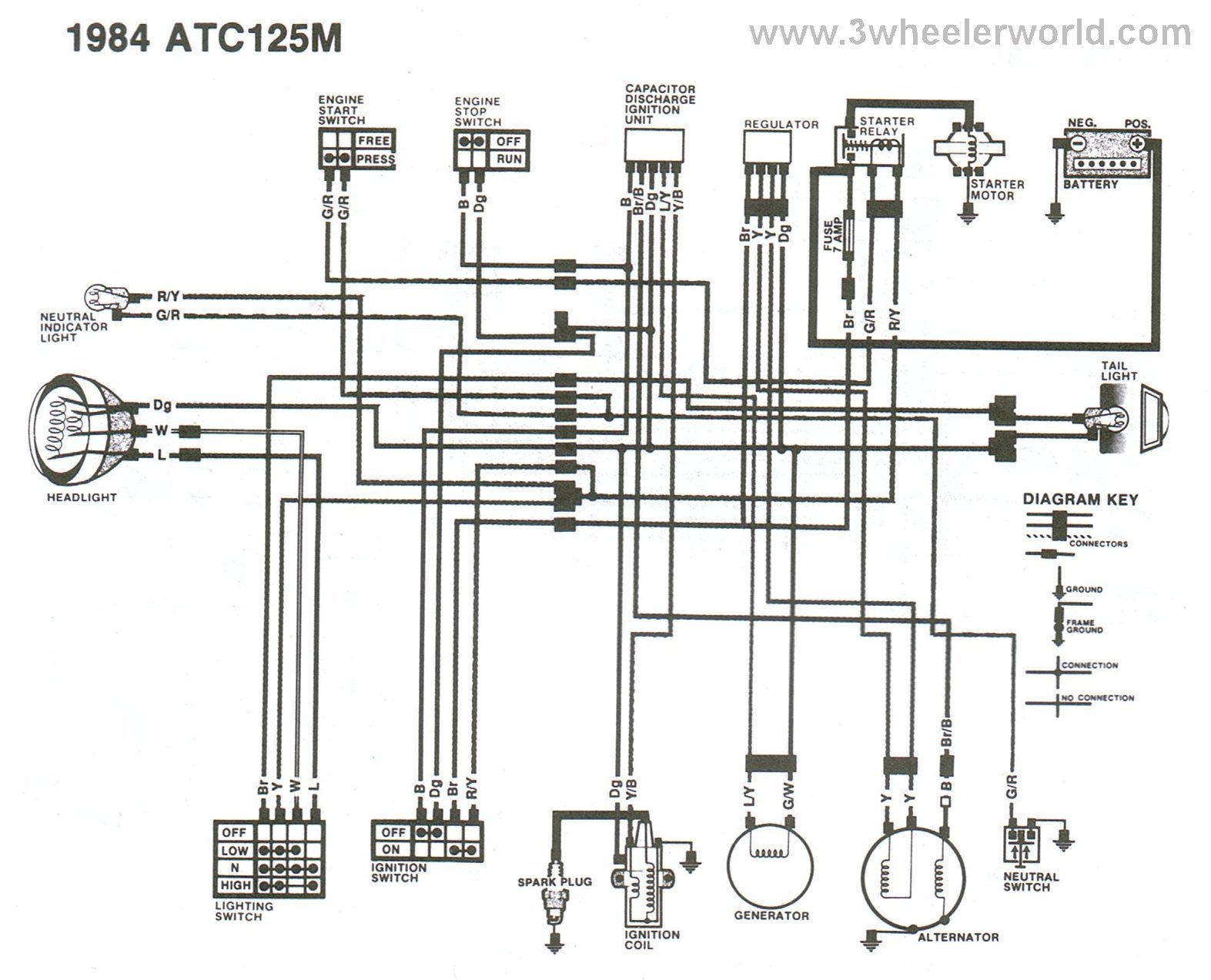 honda atc 70 wiring diagram polaris trail boss 250 wiring