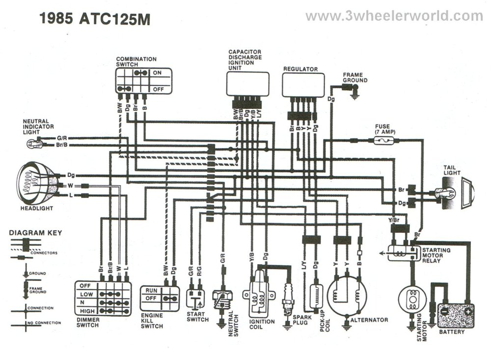 medium resolution of atc 125m wiring diagram wiring diagrams 1984 honda 125m atc wiring diagram 1985 atc 125m wiring