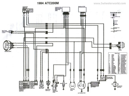 small resolution of 81 honda 200 atc wiring diagram polaris 200 wiring diagram honda trx 200 wiring diagram 1984 honda trx 200 wiring diagram