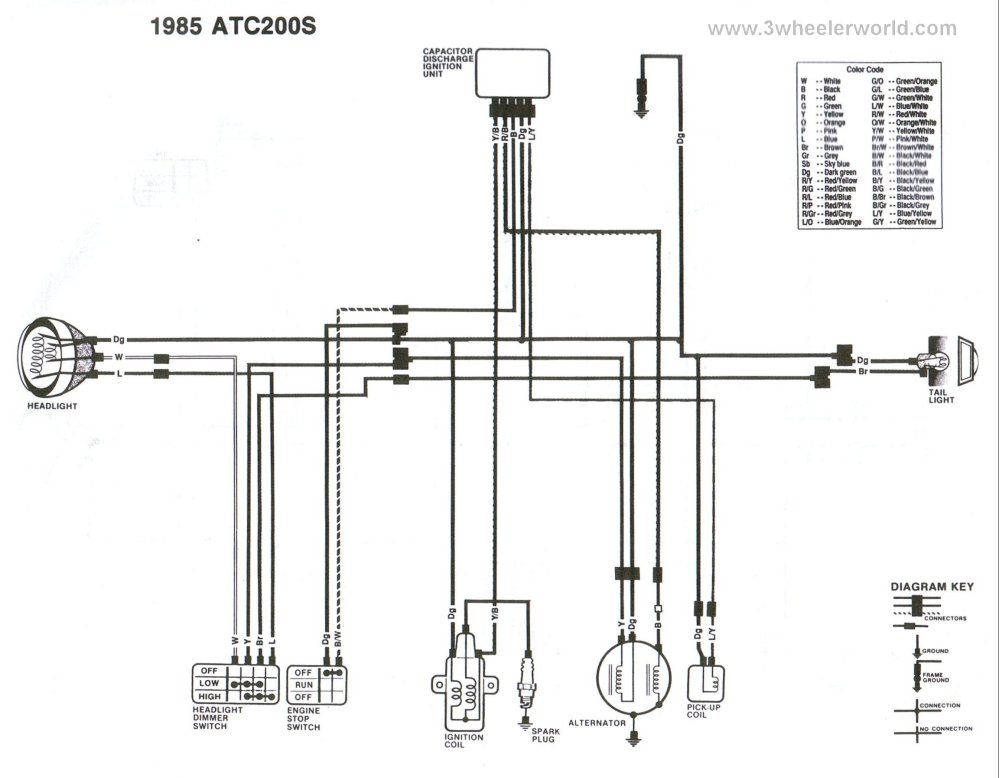 medium resolution of 3 wheeler world tech help honda wiring diagrams1985 honda 200s atc wiring diagram 2