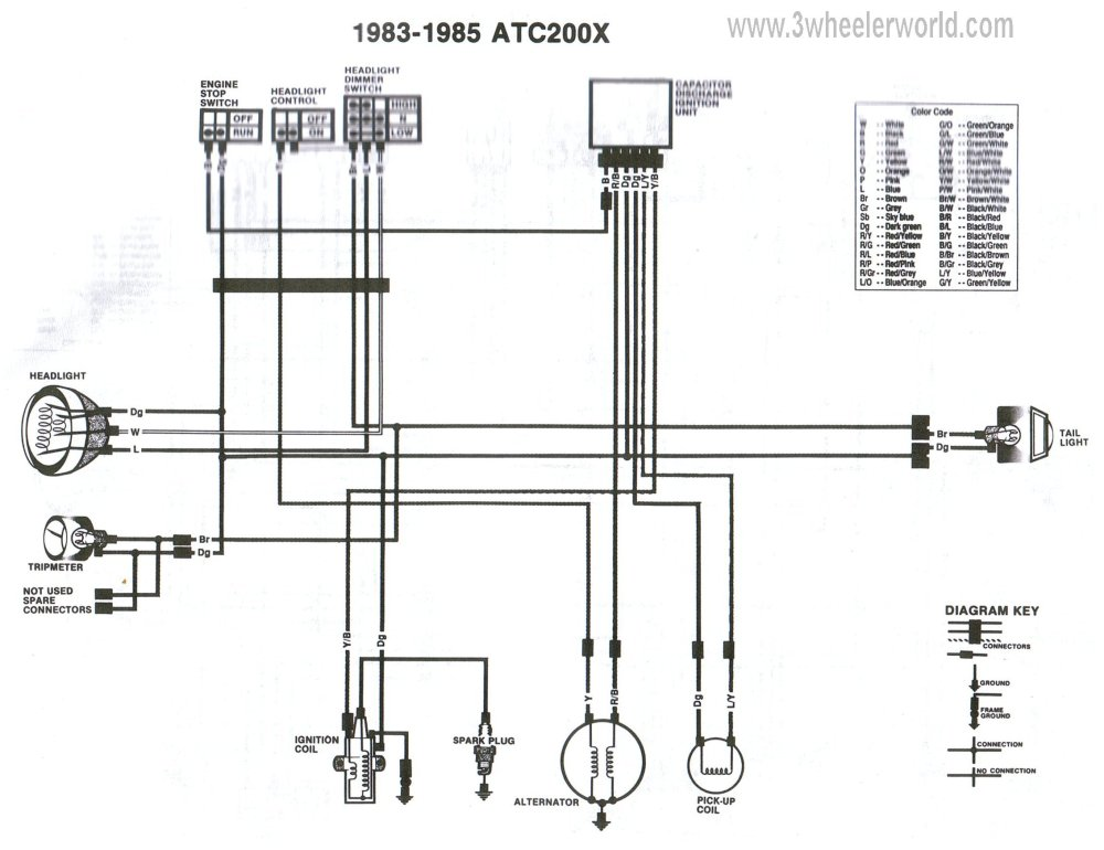 medium resolution of 1986 atc 70 wiring diagram wiring diagrams 1985 honda atc 70 white 1985 honda atc 70 wiring