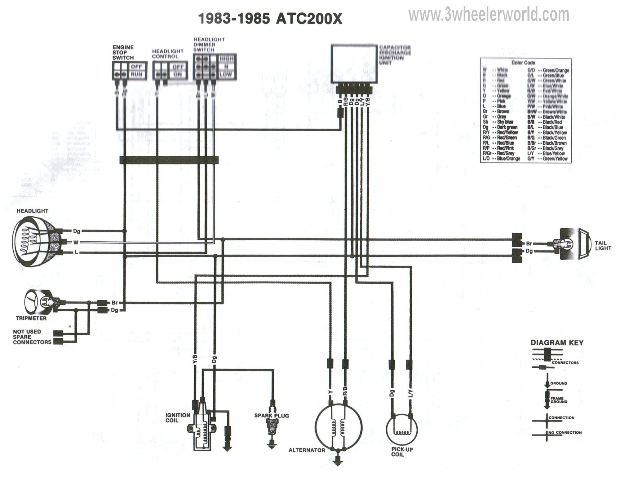 hight resolution of 1986 atc 70 wiring diagram wiring diagrams 1985 honda atc 70 white 1985 honda atc 70 wiring